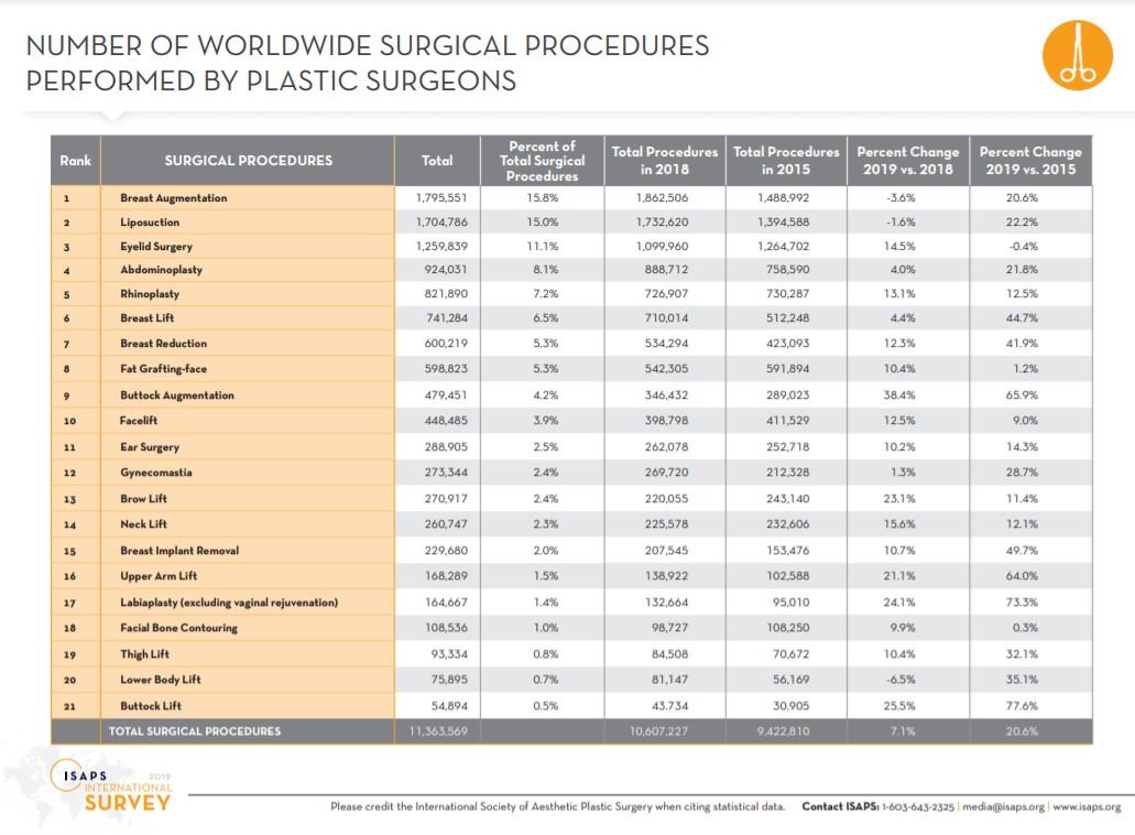 plastines operacijos statistika isaps
